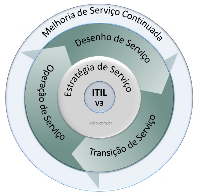 itil short note Ucisa itil: a guide to change advisory board meetings 1 itil – a guide to change advisory board (cab) meetings cab meetings the change manager will always act as the chair of any cab meetings either virtual or face to face.