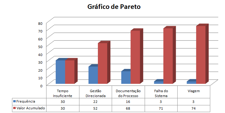 Diagrama de pareto compartilhando diagrama de pareto ccuart Image collections