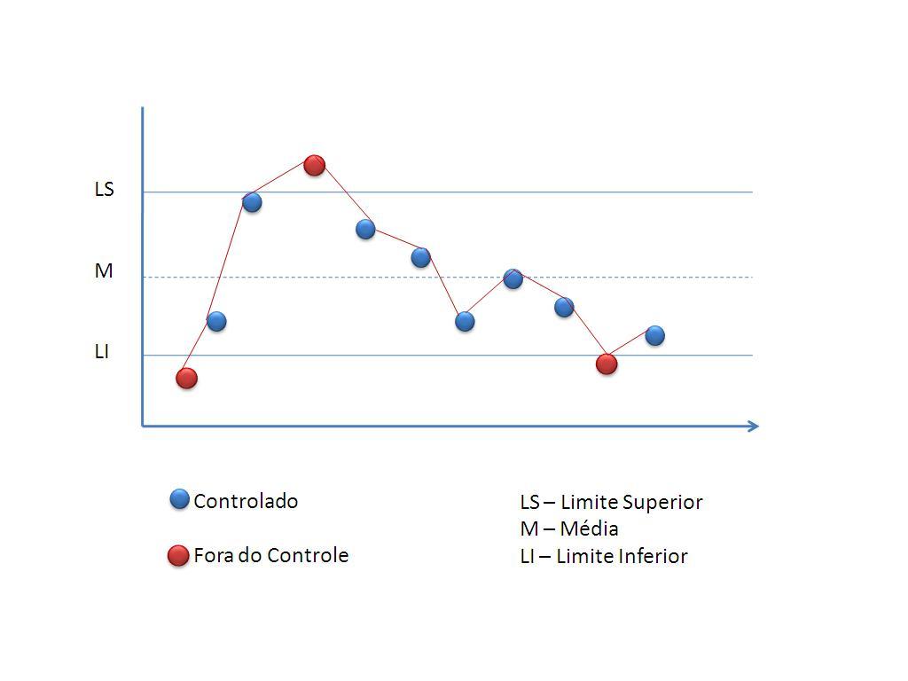 Diagrama de Shewhart