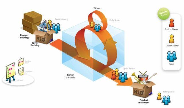 Procesos Ageis Qualidade Software