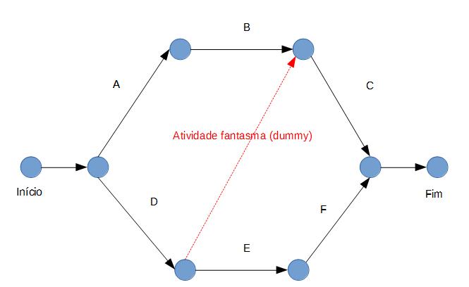 Diagrama de Setas dummy