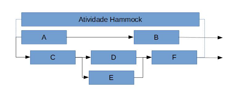 atividade hammock
