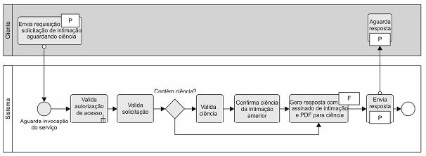 Web Services Tutorial Pdf